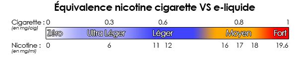 équivalence dosage nicotine e-liquide