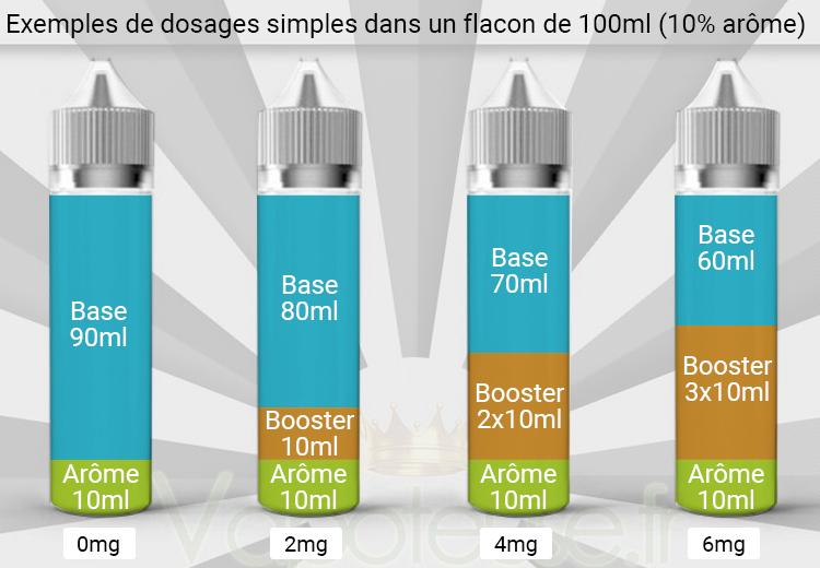 Dosage eliquide DIY dans flacon 100ml