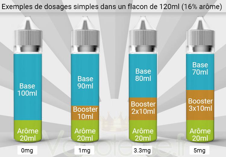 Dosage eliquide DIY dans flacon 120ml