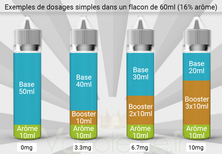 Dosage eliquide DIY dans flacon 60ml
