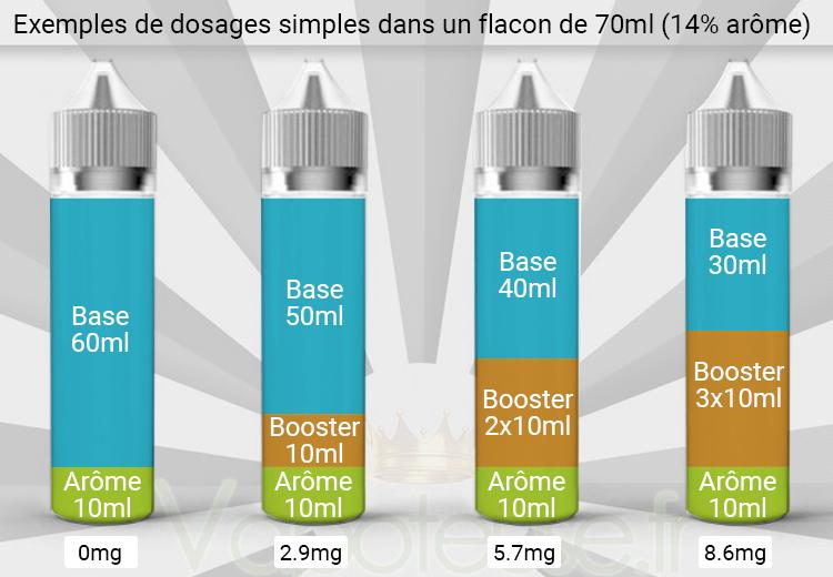 Dosage eliquide DIY dans flacon 70ml